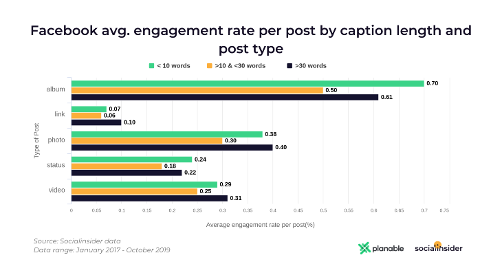 Facebook Average Engagement for Caption Length and Post Type