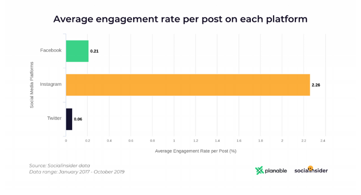 Average engagement rate per post for Instagram, Facebook, Twitter