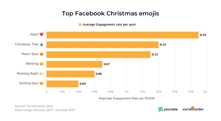 Top Facebook Christmas Emojis
