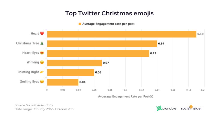Top Twitter Christmas Emojis