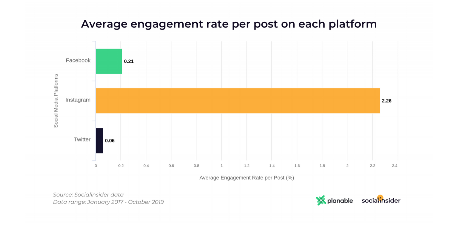 Instagram is the most engaging platform