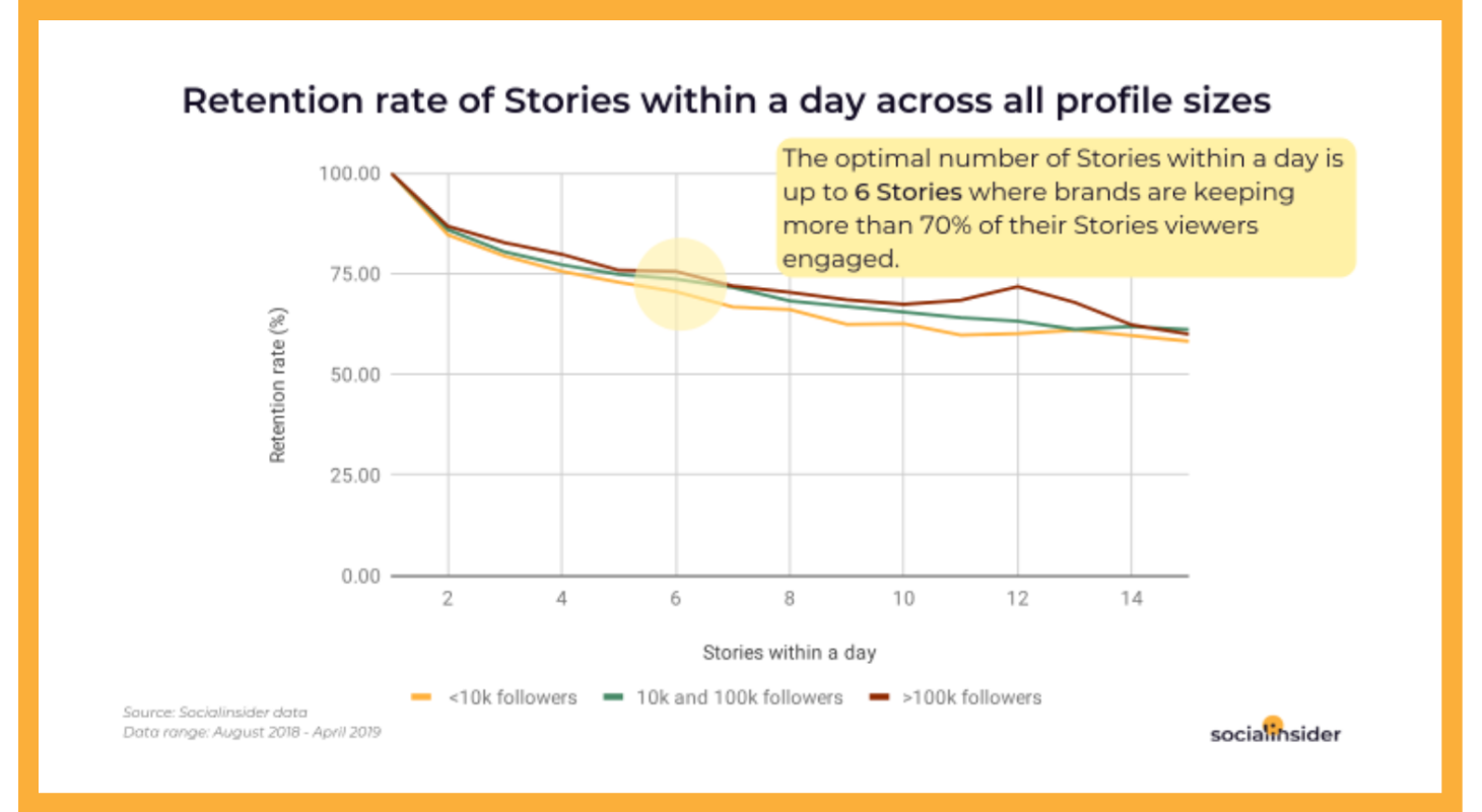 The optimal number of Stories