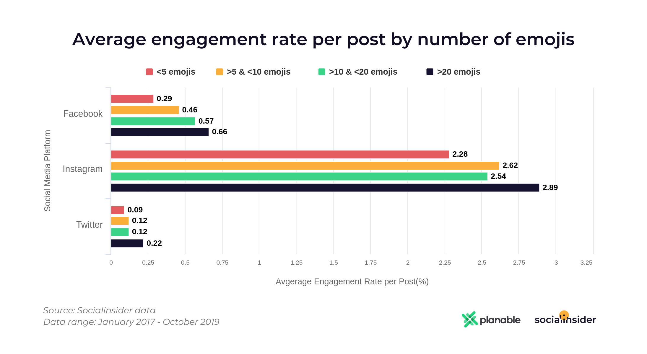Engagement by number of emojis