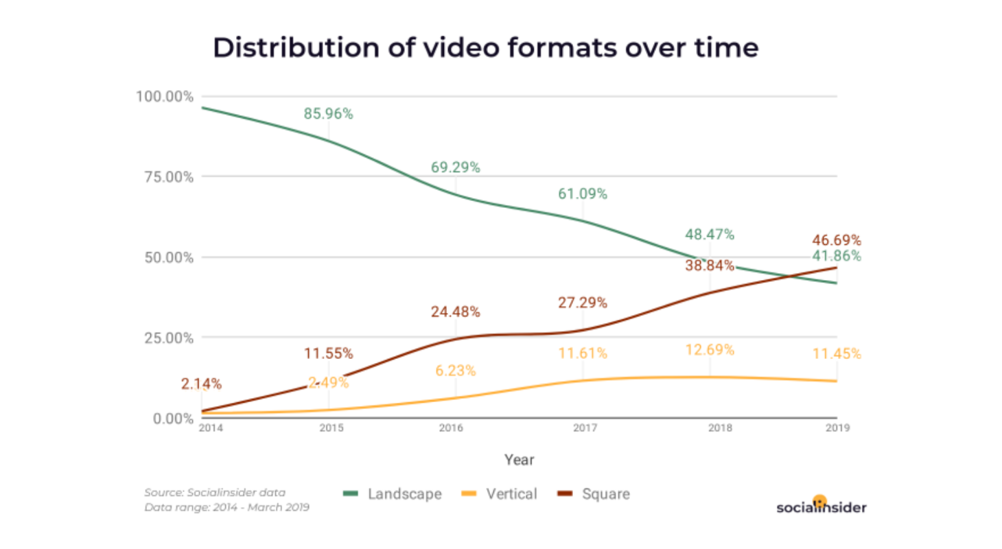 Video formats over the years
