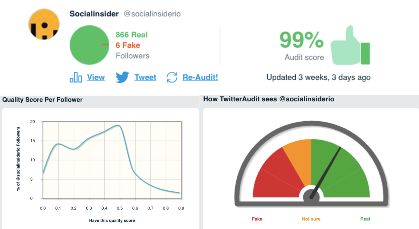 Twitter audit data