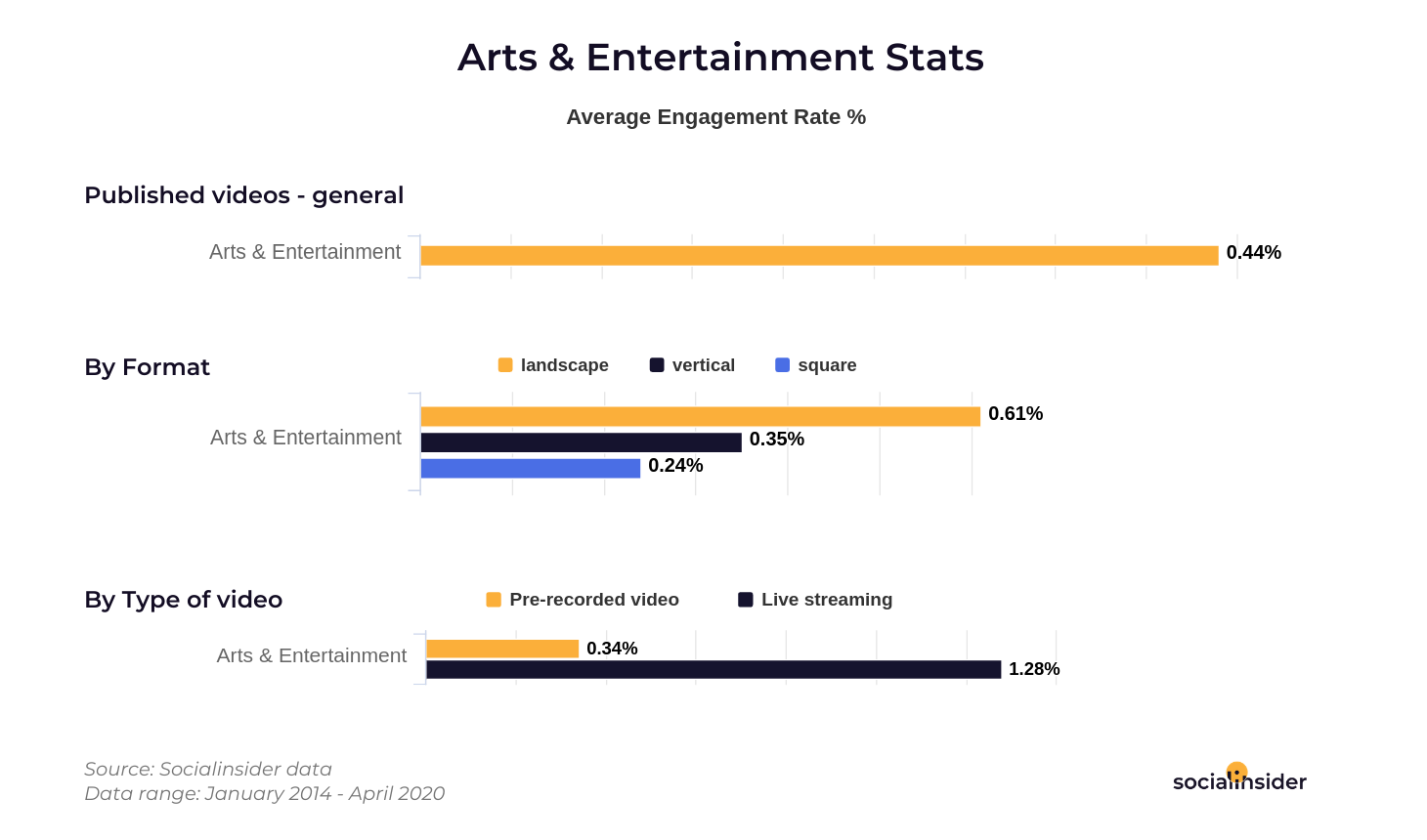 Arts and Entertainment Facebook stats