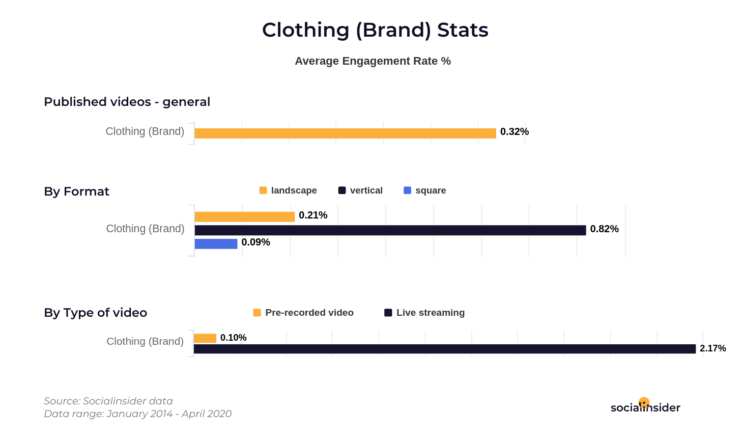Clothing video stats