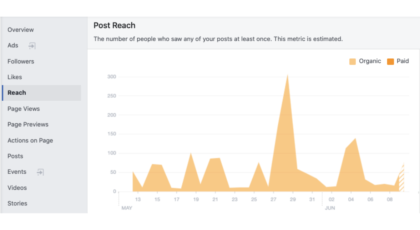 Monitor your Facebook reach