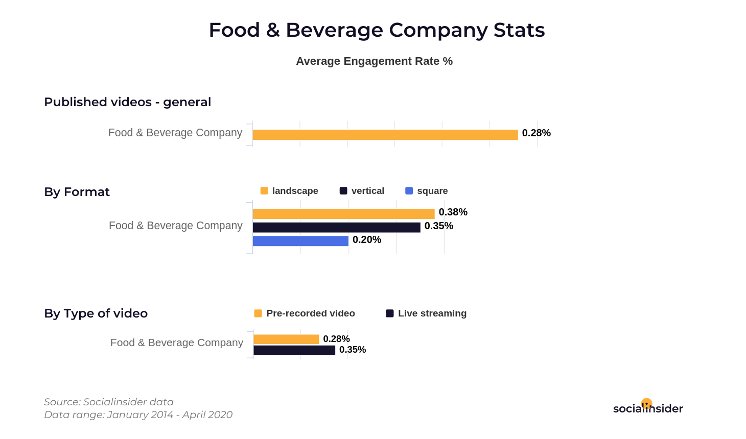 Food and Beverage stats