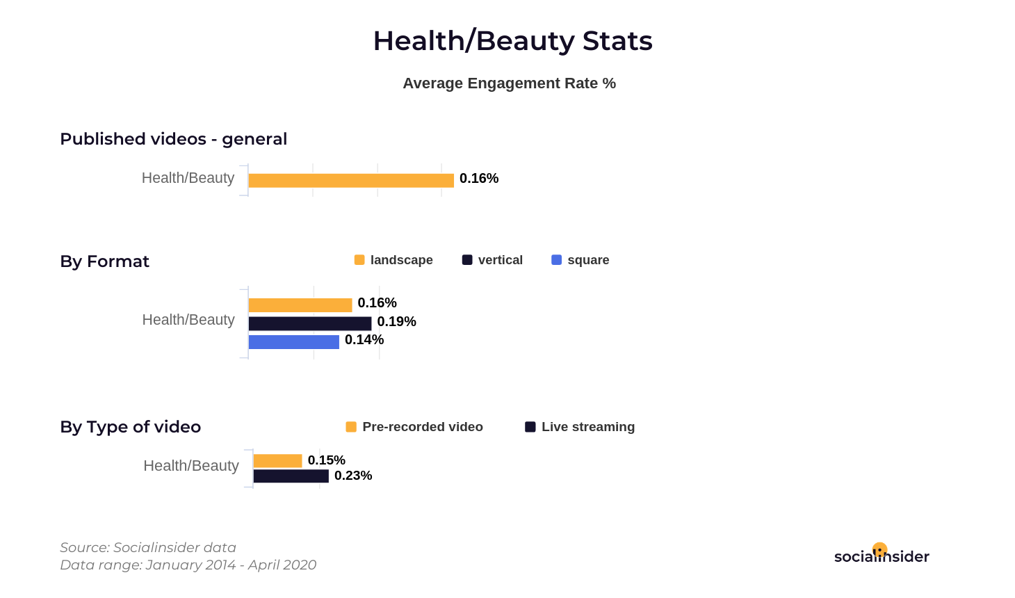 Health and Beauty video stats