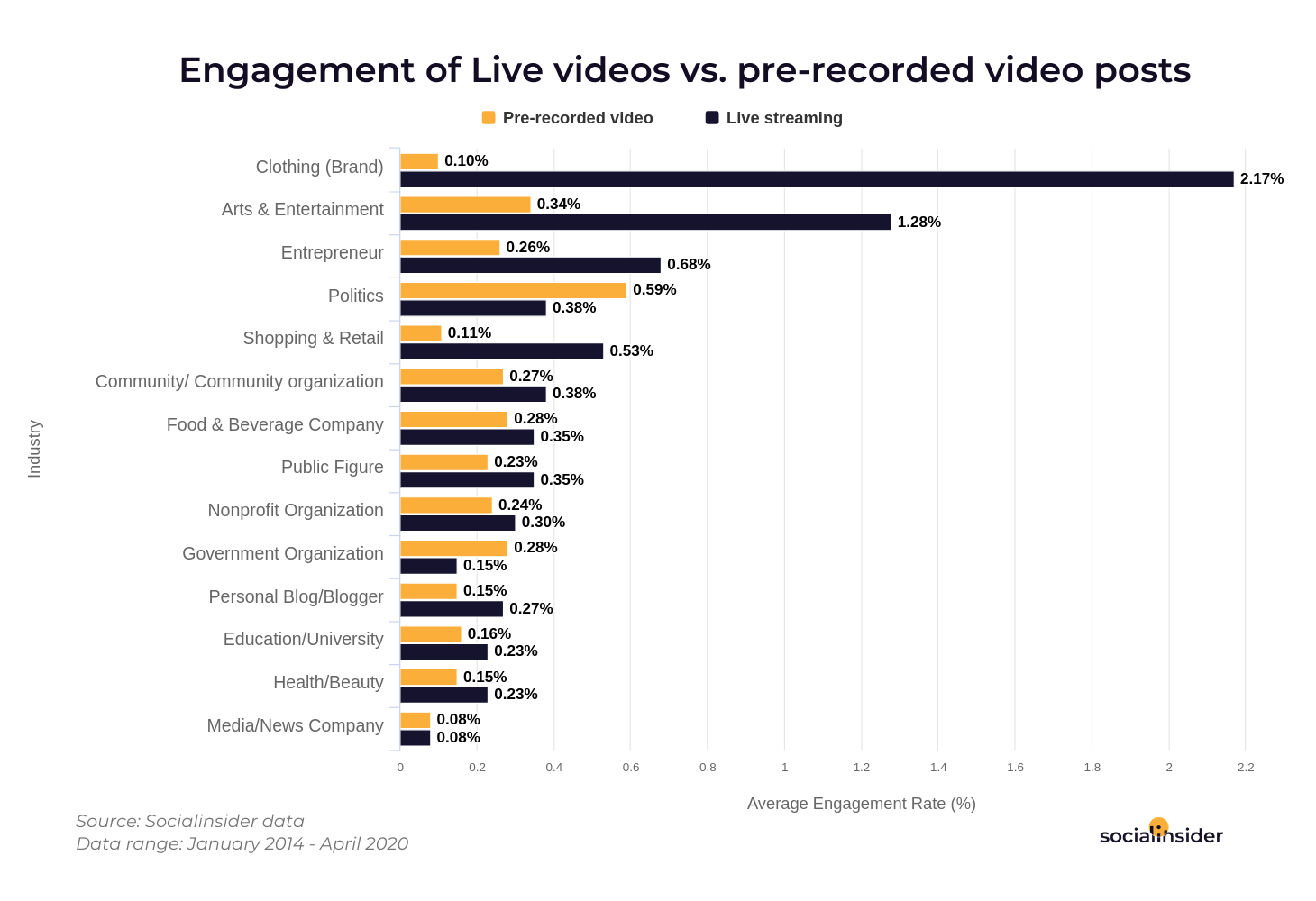 How live stream perform versus pre-recorded video posts.