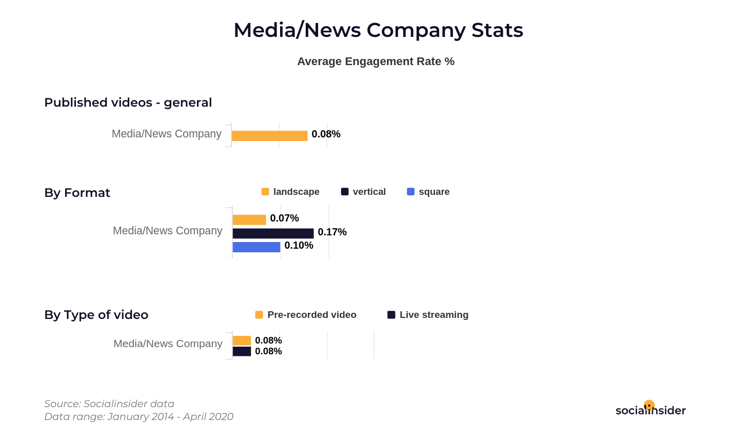 Media and News engagement stats