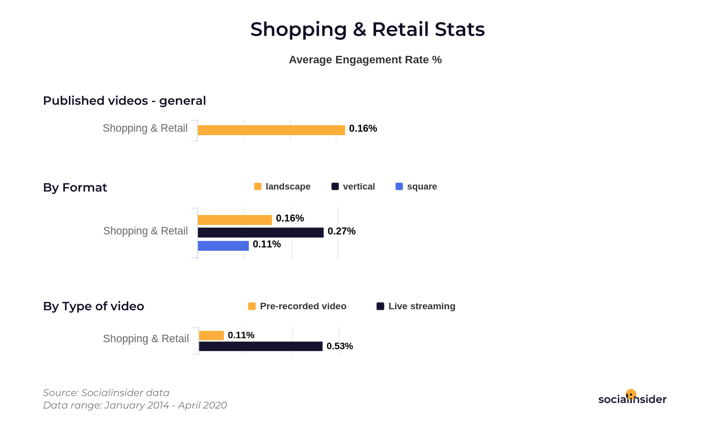 Shopping and Retail video stats