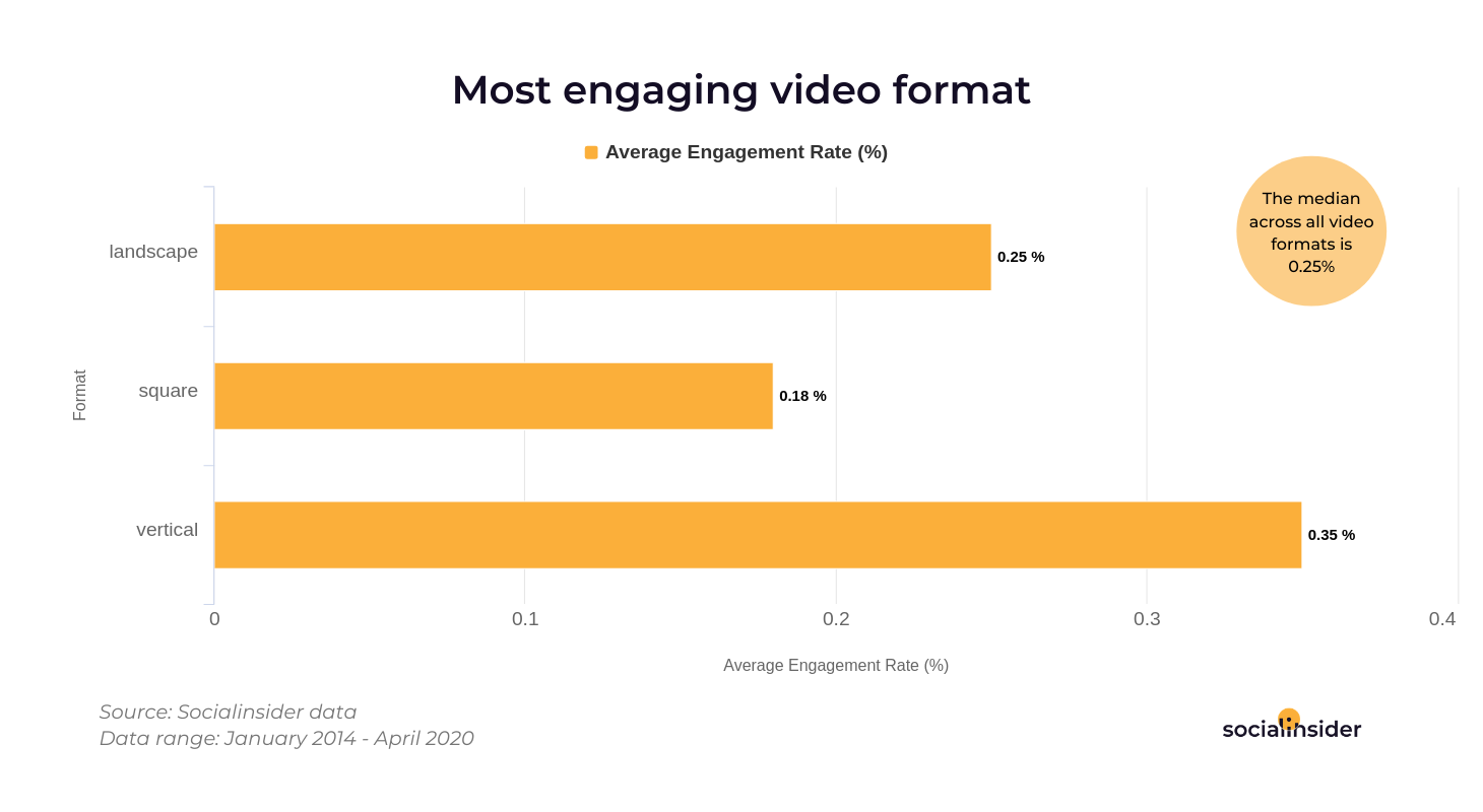 More vertical videos = increased number of engaged fans
