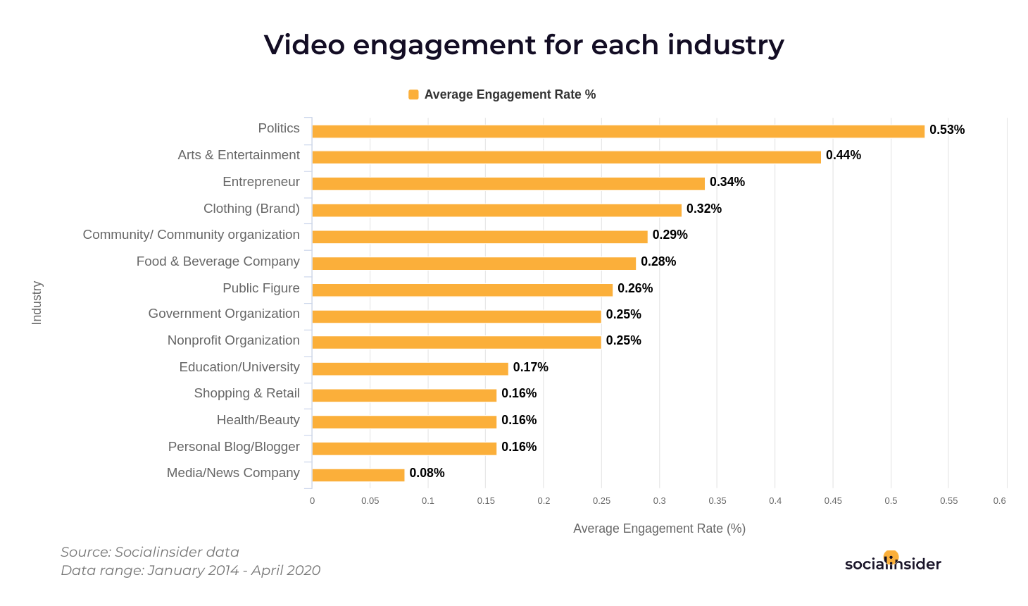 Engagement rates of Facebook videos for each industry