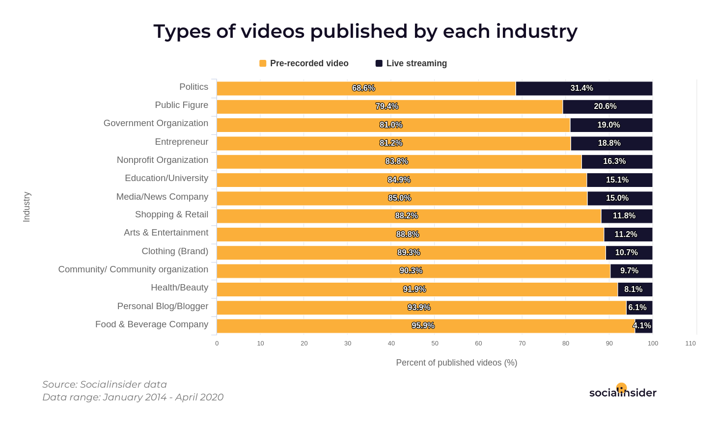 What types of videos each industry publishes.