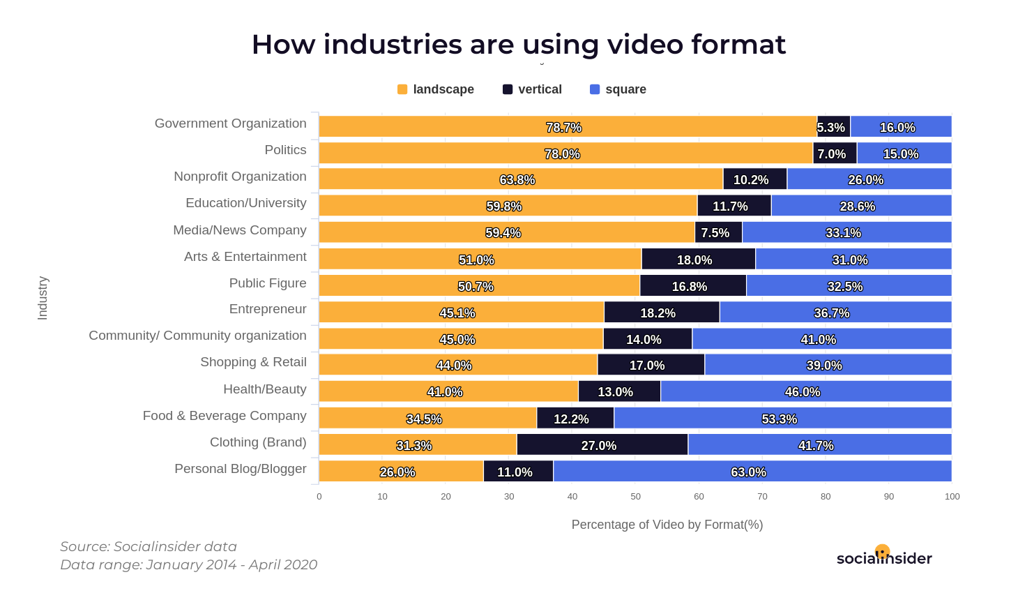Industries using video formats.