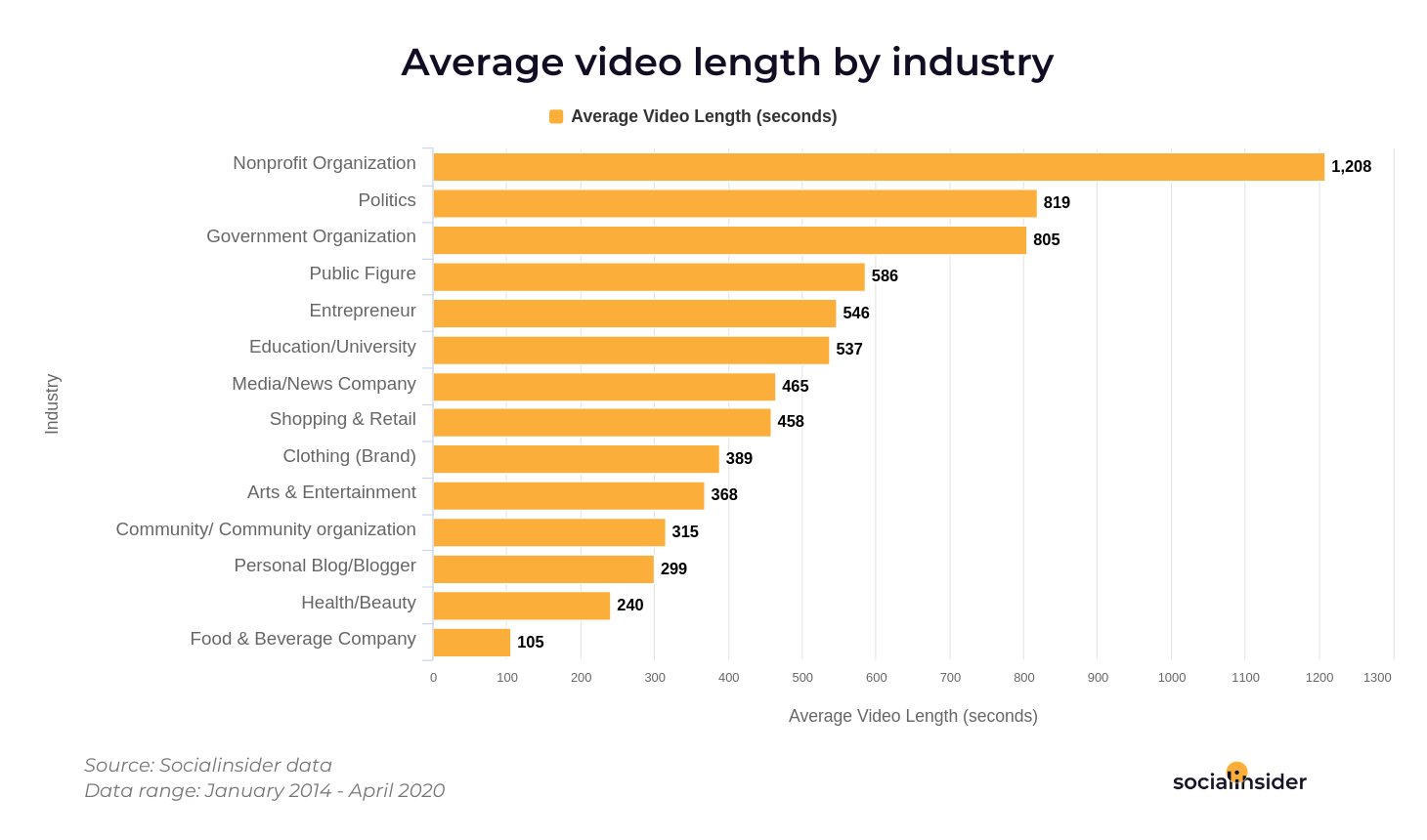 Facebook videos lengths for industries
