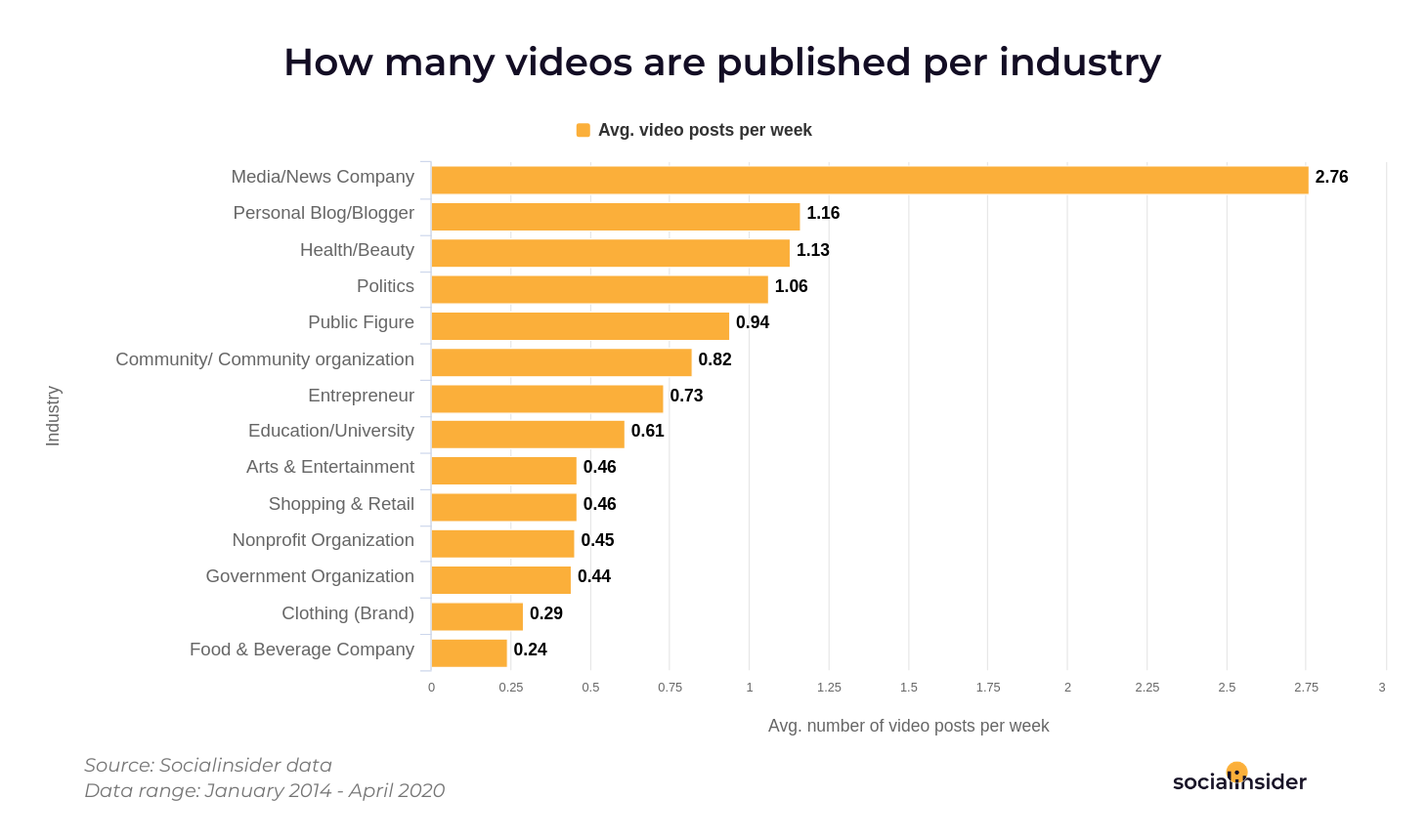 Industries who post the most videos