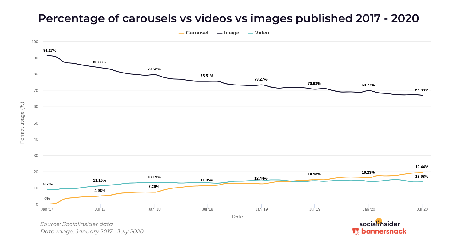 The growth of carousel posts