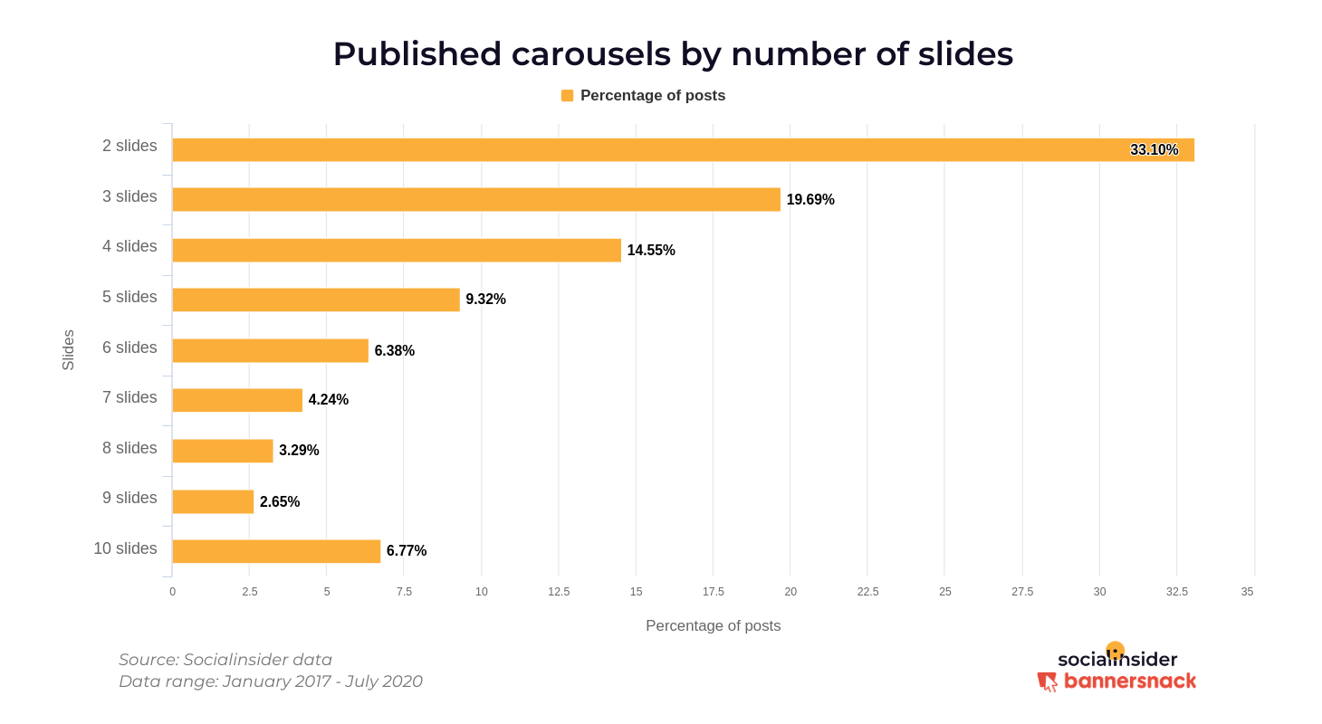 Number of slides used in carousels