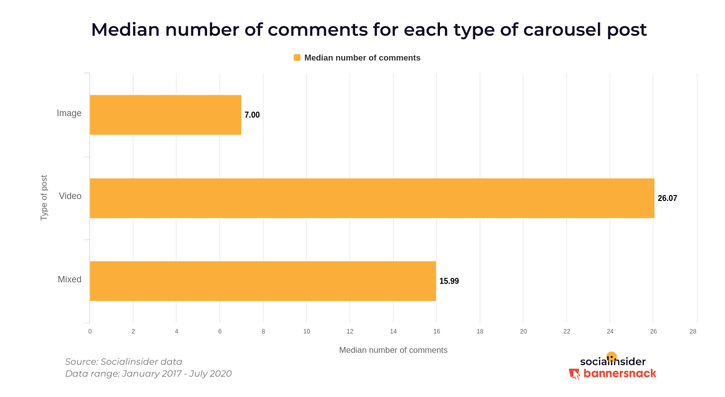 Comments received on different types of carousels