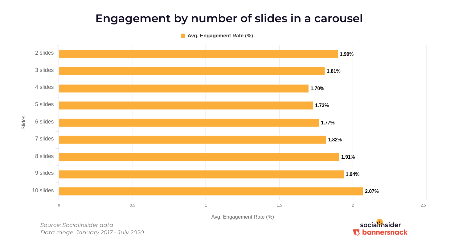 Engagement by number of slides