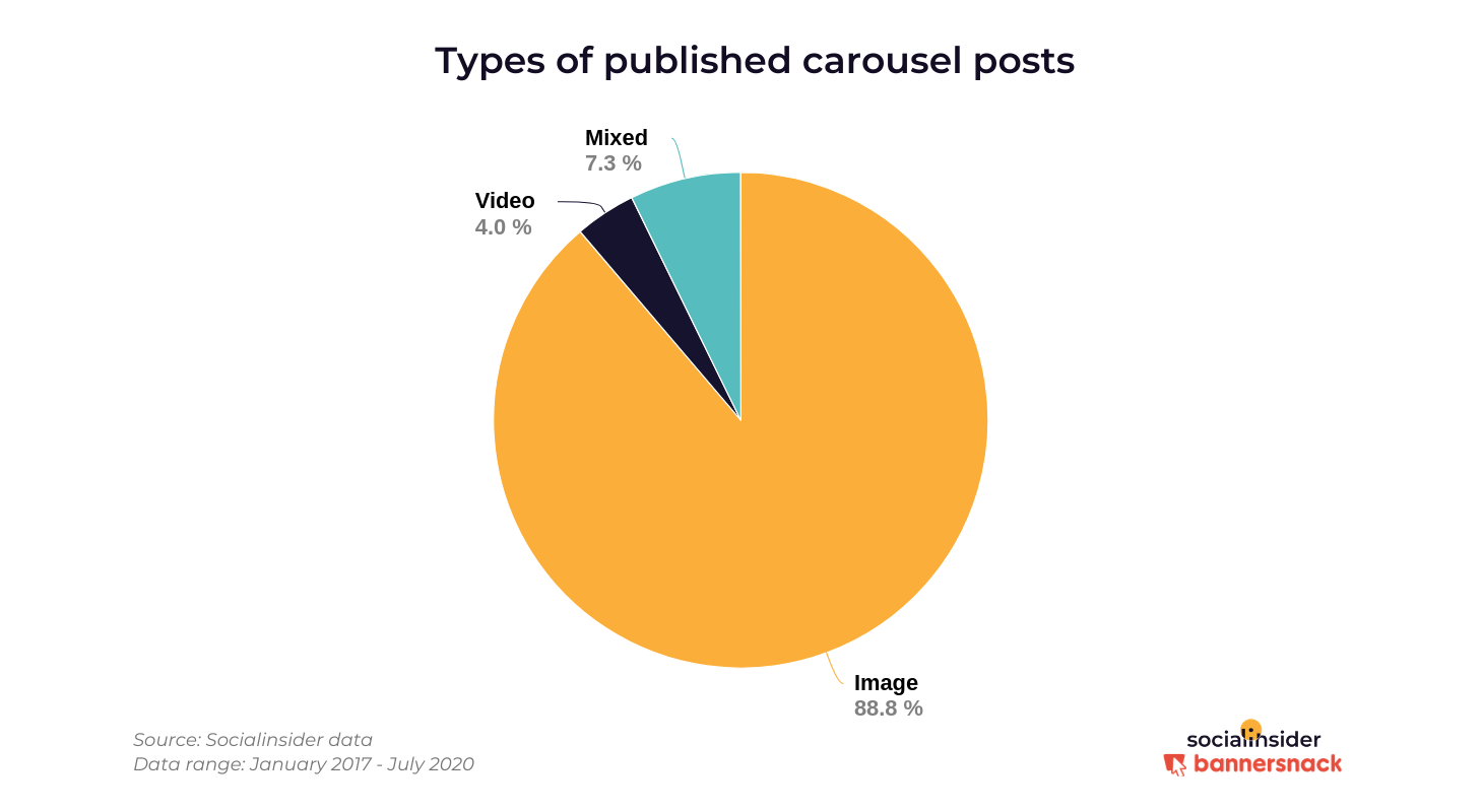 Types of carousels