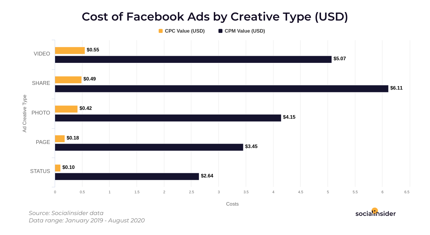 Cost of ads by creative types