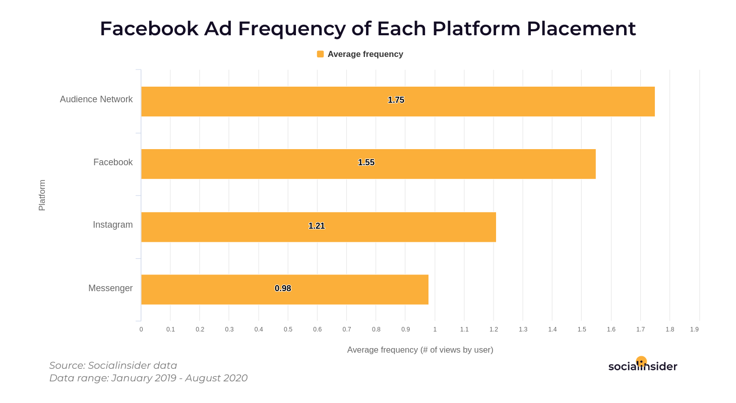 Ad frequency