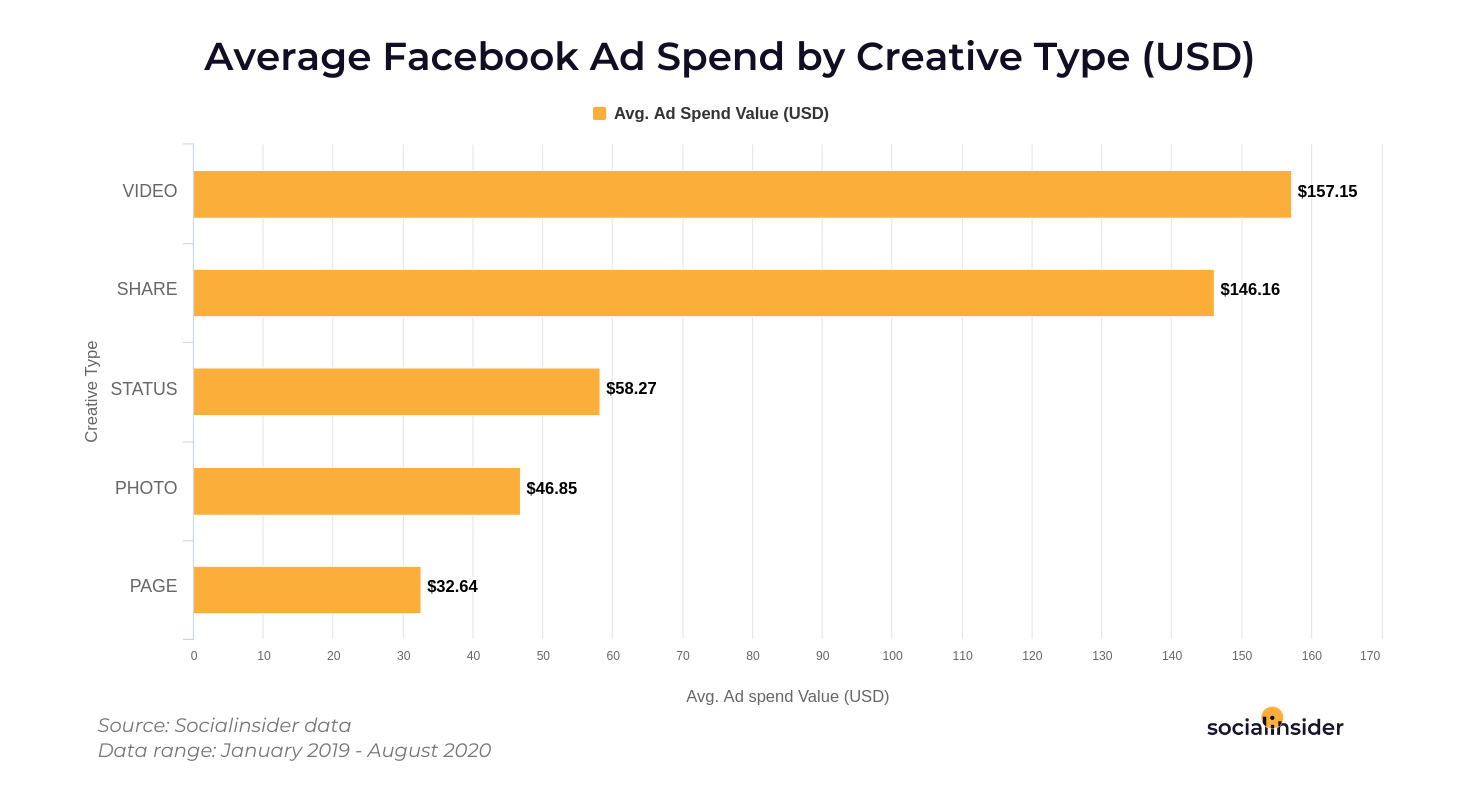 Ad spend on creative types
