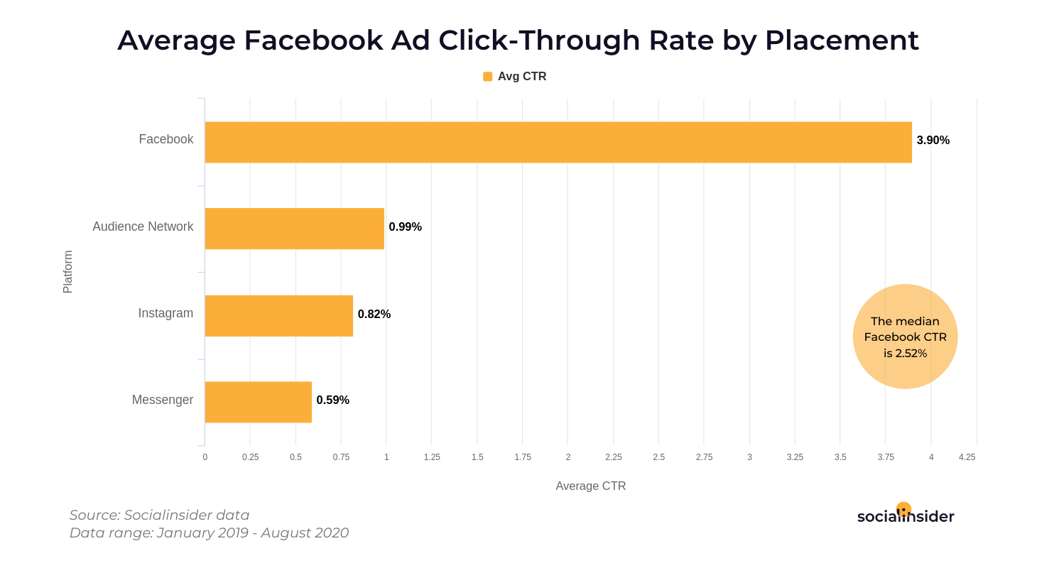 Click through rates on Facebook ads