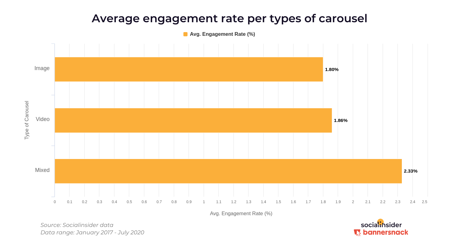 Mixed carousel posts bring more engagement