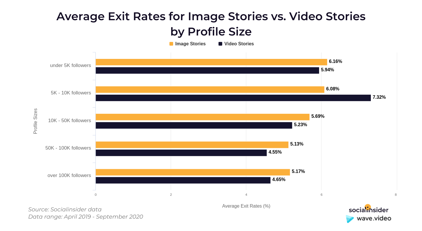 Exit rates of stories
