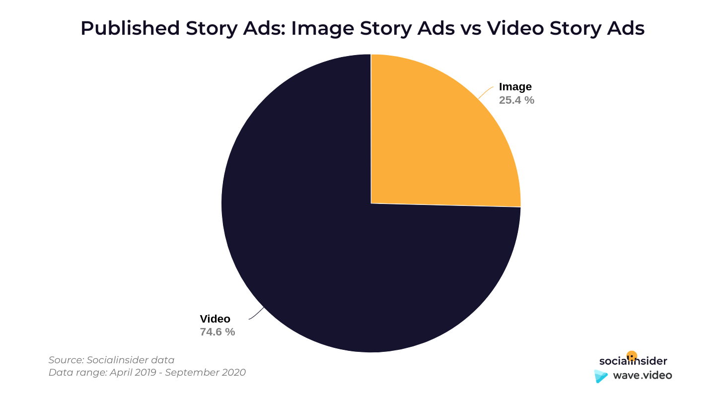 Image vs video story ads
