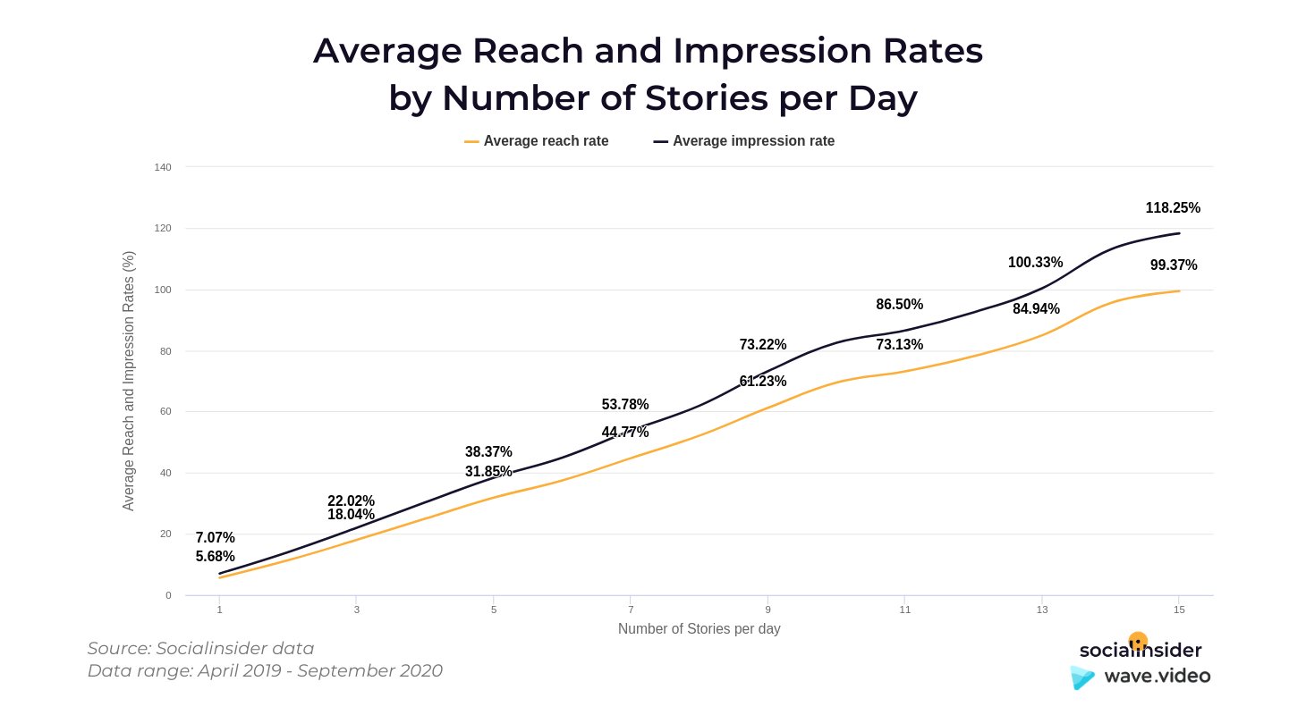 Reach and Impression rates