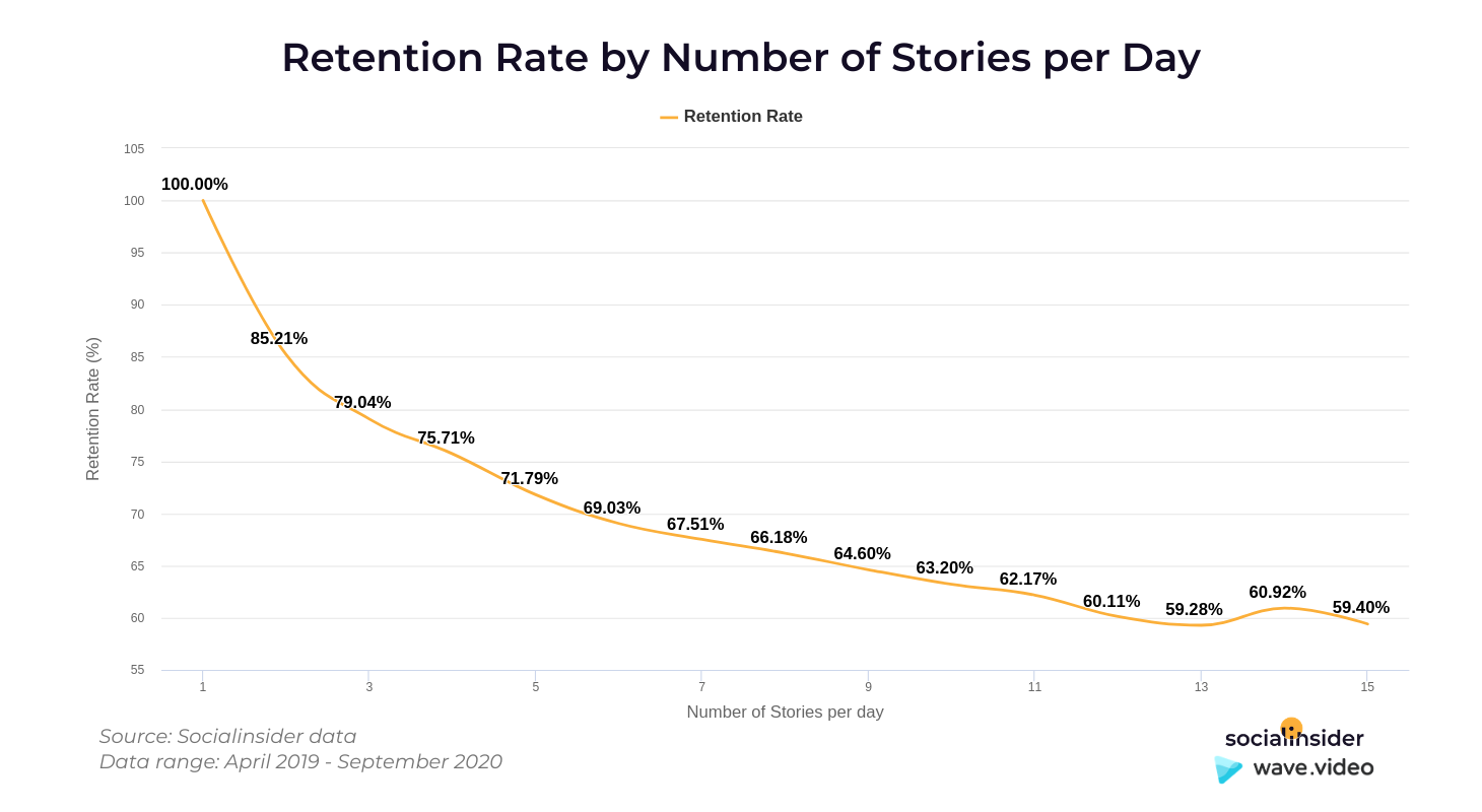 Retention rate of stories