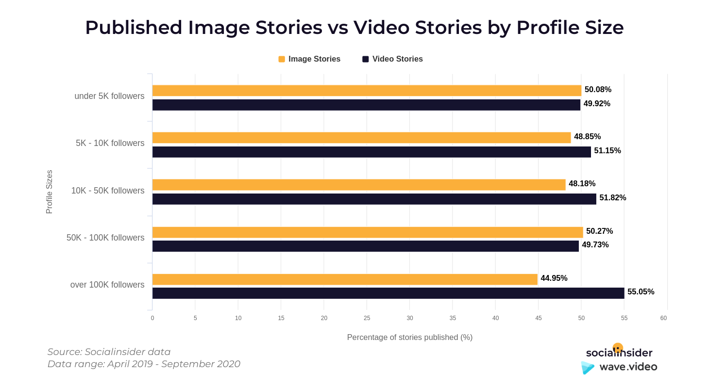 Stories by profile size