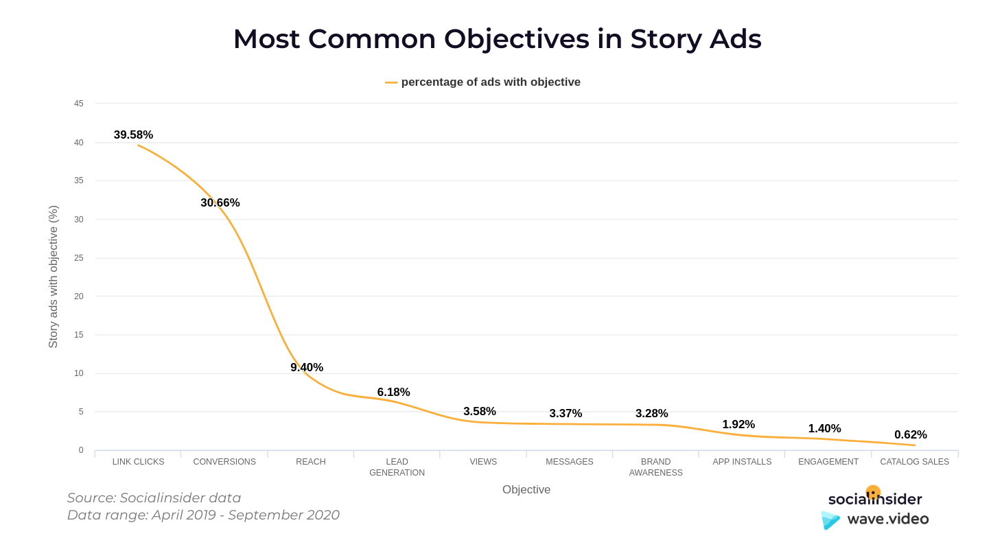 Story ads objectives