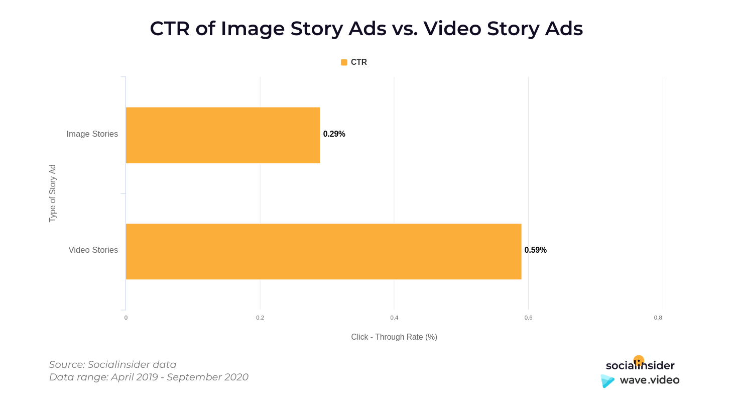 CTR of story ads