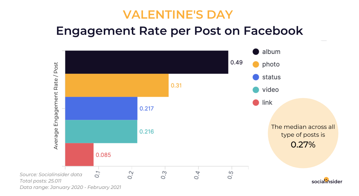 Engagement-Rate-Per-Post-on-Facebook-1
