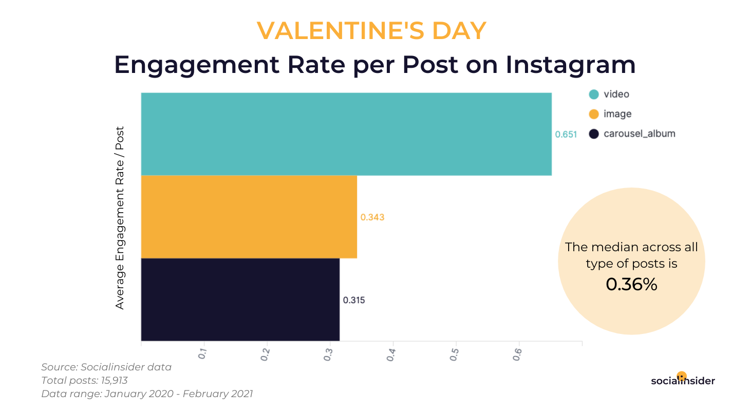 Engagement-Rate-per-Post-on-IG-1