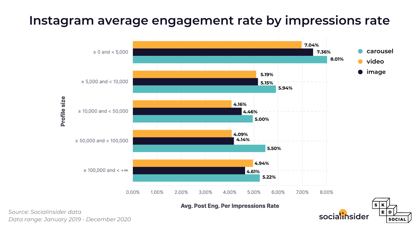 Carousel posts will bring higher impression rate on Instagram