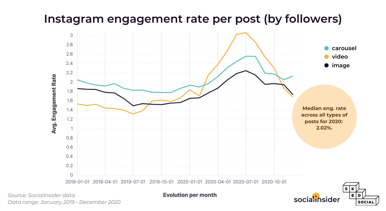 This is the evolution of Instagram engagement over 2019-2020.