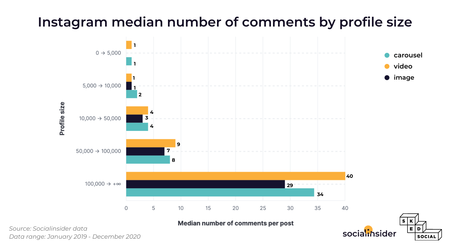 This graphic represents the median number of Instagram comments.