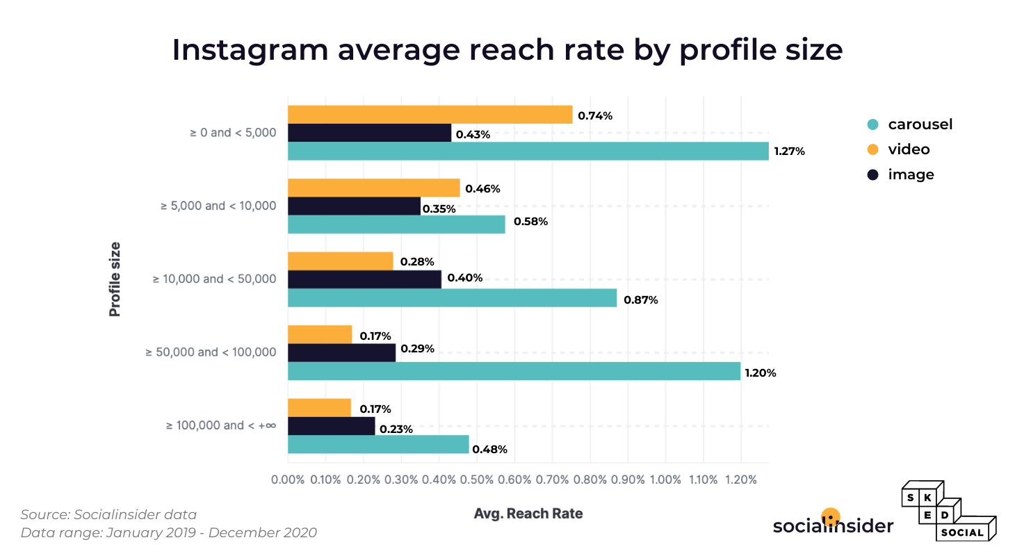 Instagram's reach rate statistics segmented by type of posts and profile size