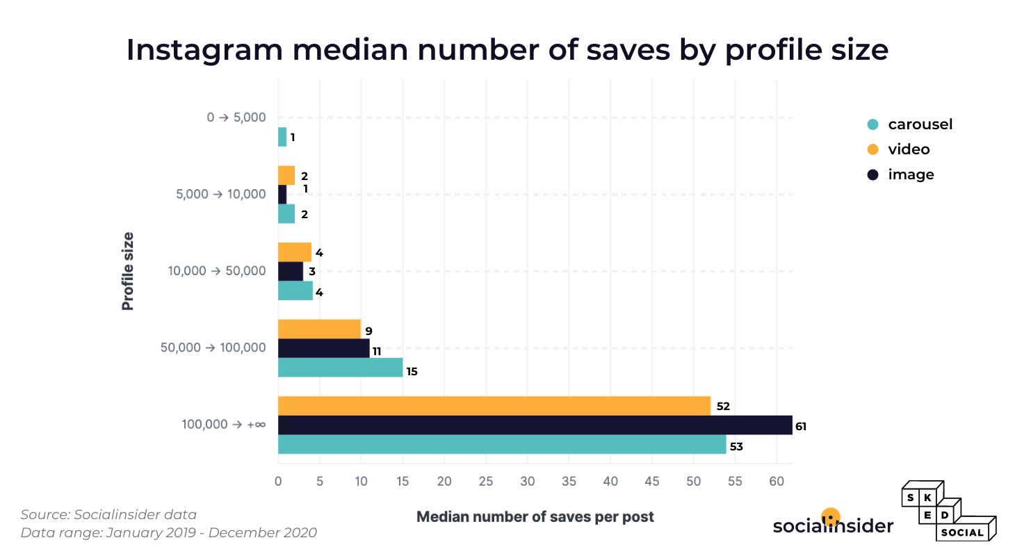 This graphic represents the median number of saves on Instagram.