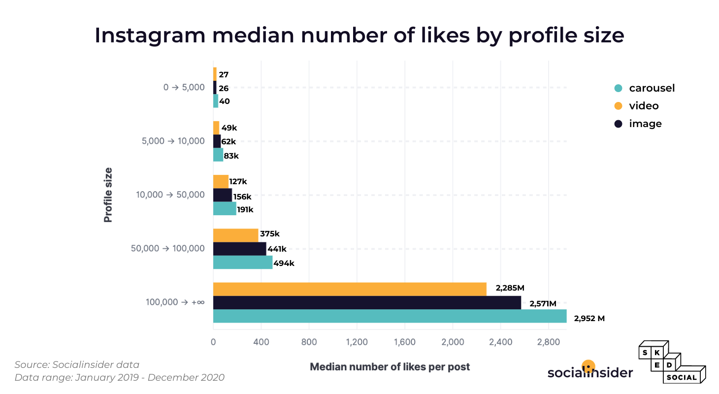 This graphic represents the median number of likes on Instagram.