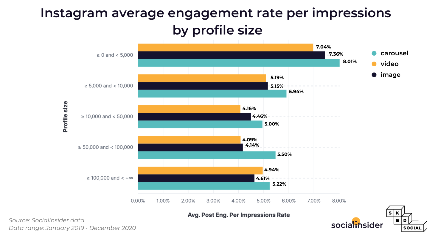 This picture represents the engagement by impressions on Instagram.
