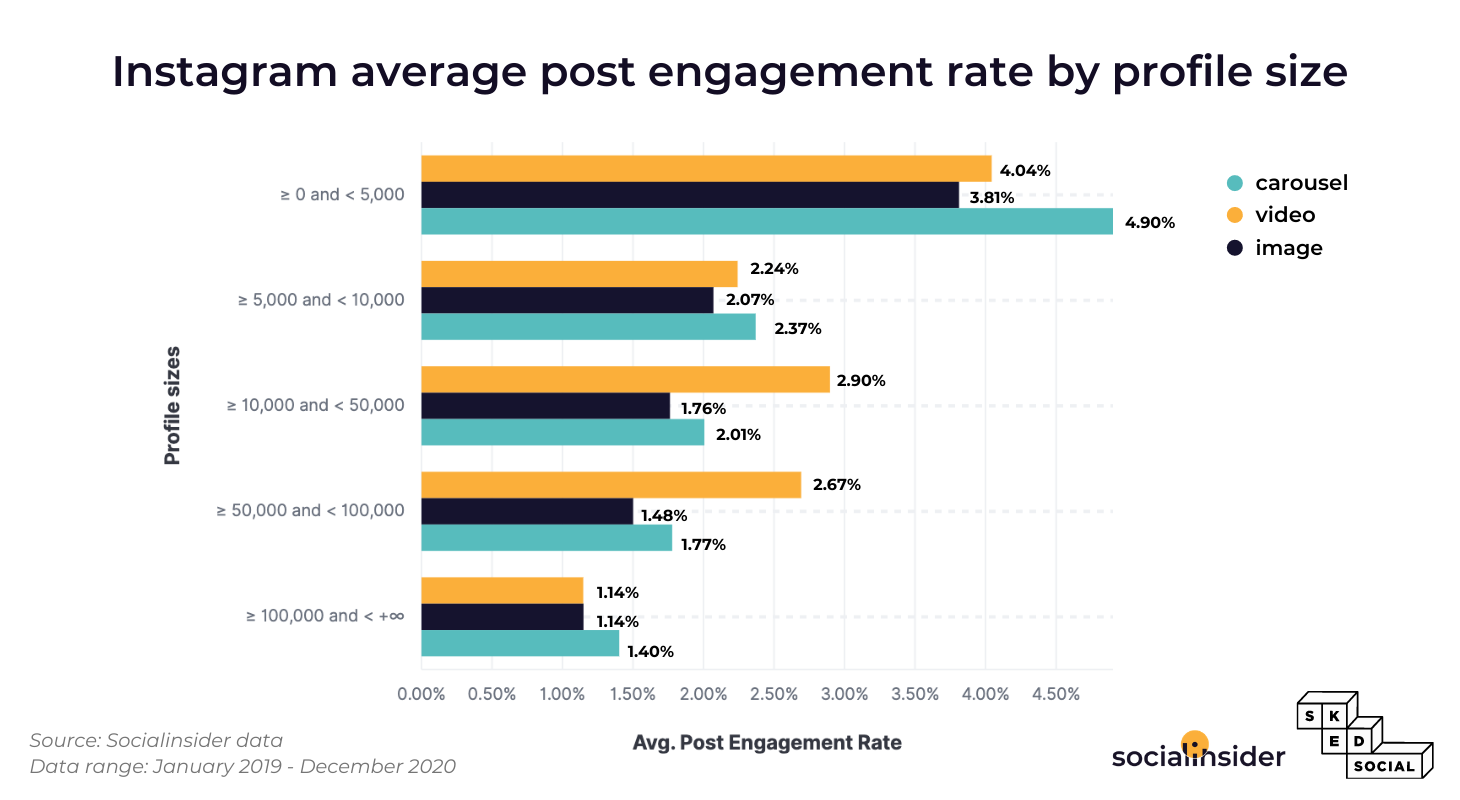 This is the status of the Instagram engagement per post by profile size.